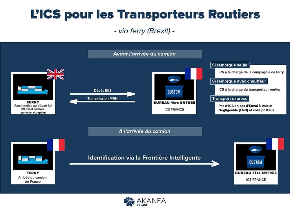 L'ICS pour les transporteurs routiers - via ferry (Brexit)