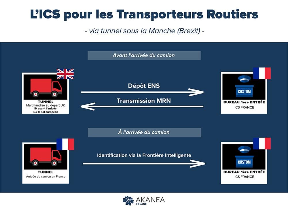 L'ICS pour les transporteurs routiers - via tunnel sous la manche (Brexit)