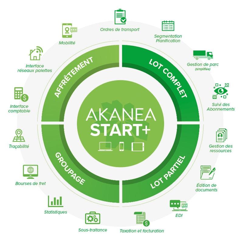 Schéma des fonctionnalités de Akanea TMS Start Plus